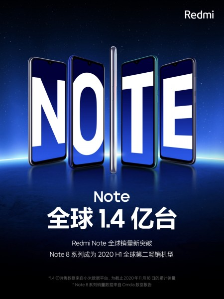 Redmi Note series sales exceed 140 million units globally