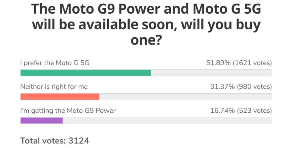Weekly poll results: Moto G 5G finds a fanbase, the G9 Power gets no love