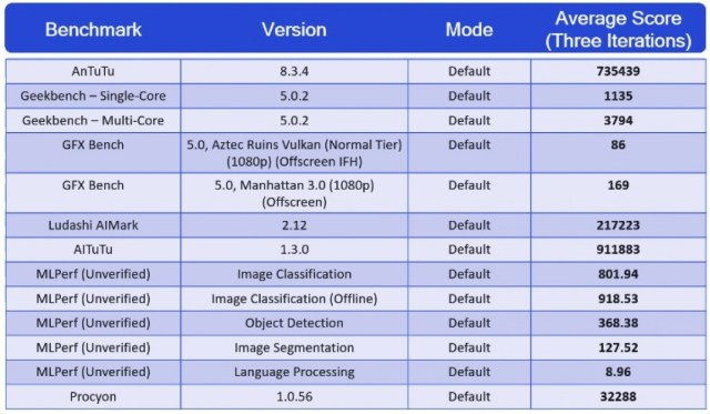 Qualcomm shares official Snapdragon 888 benchmark results