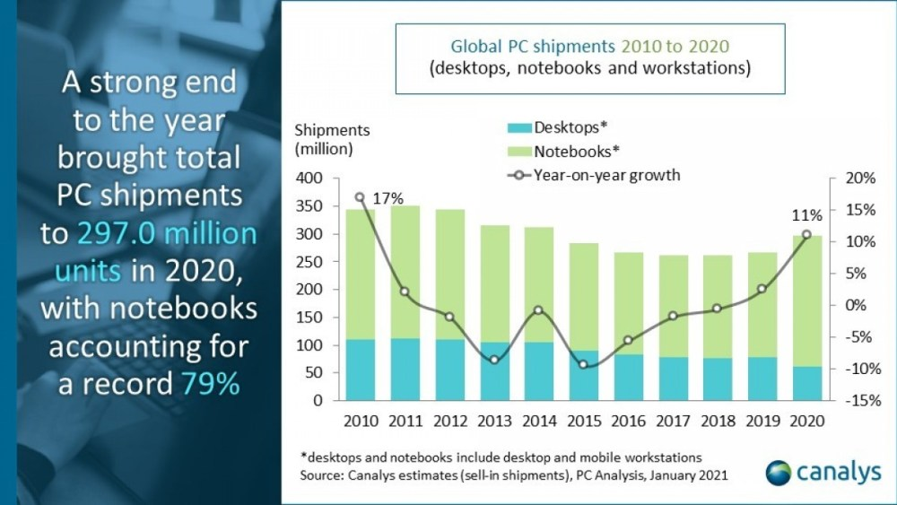Canalys: PC market grows 25% in Q4 2020 year-on-year