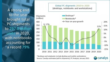 Canalys: PC market posts 25% year-on-year growth in Q4 2020