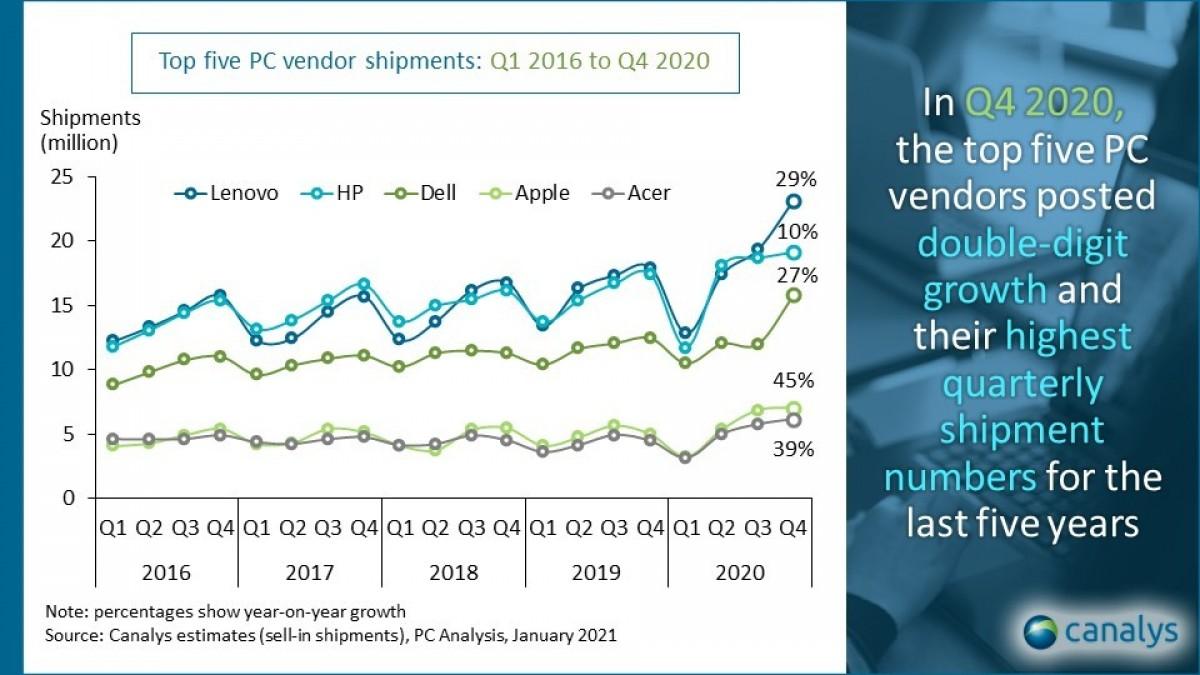 Canalys: Pasar PC tumbuh 25% pada Q4 2020 tahun-ke-tahun