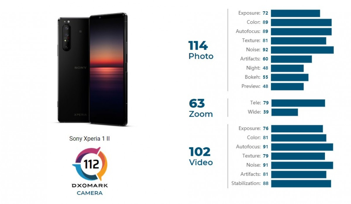 DxOMark: Sony Xperia 1 II's camera looks like a two-year-old flagship