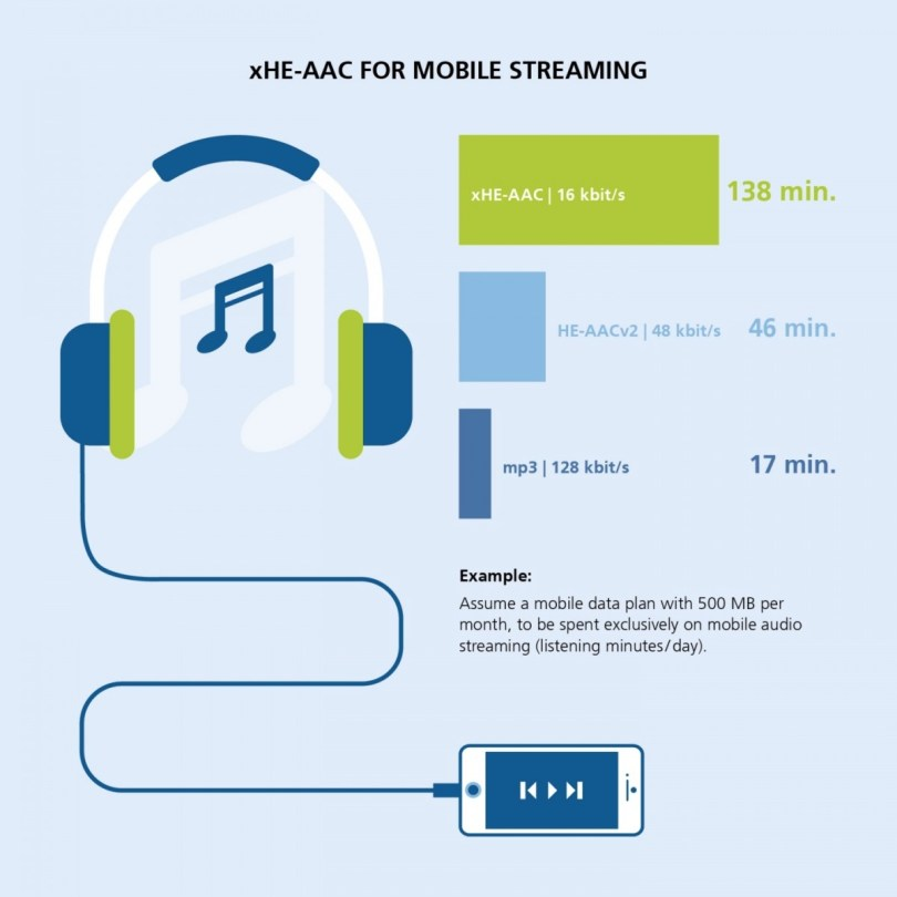Netflix adopts xHE-AAC variable bitrate audio codec on Android