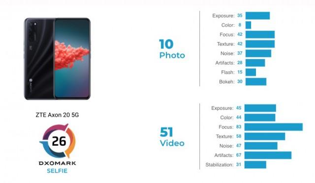 Kartu skor ZTE Axon 20 5G