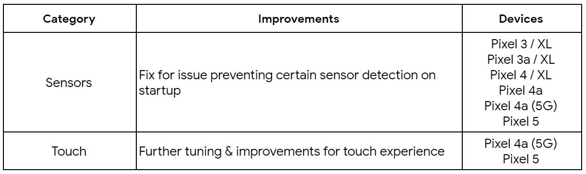 Pembaruan Februari memperbaiki masalah sentuh pada Pixel 5 dan 4a 5G serta masalah sensor pada Pixel 3 dan yang lebih baru