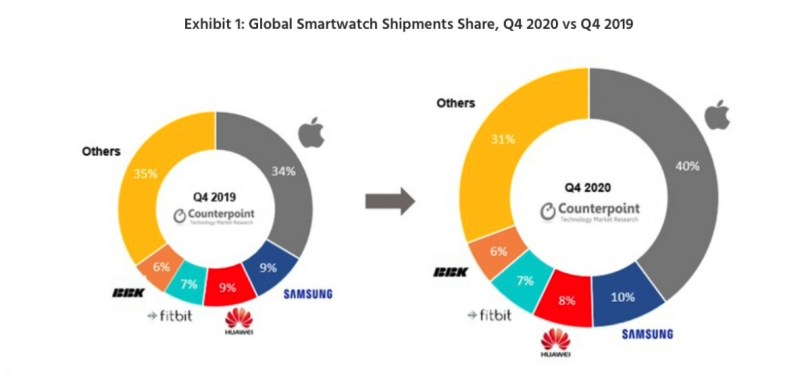 Apple Watch still leads global smartwatch sales