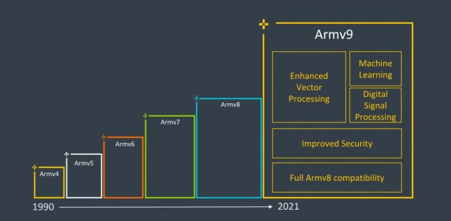 ARM announces its next-gen ARMv9 architecture with a focus on security, AI and vector processing