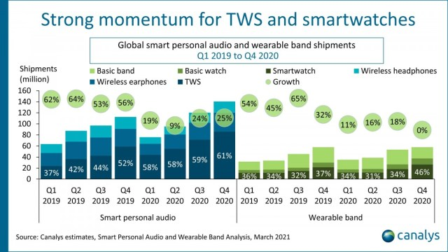 Canalys: Global TWS and wearables sales unaffected by COVID-19, jumped 15% in 2020