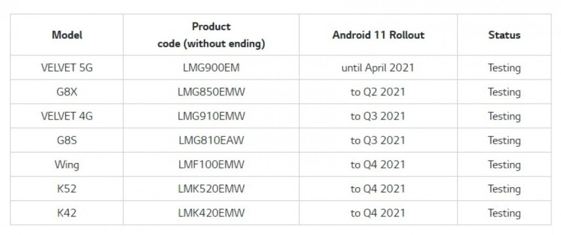 LG announces Android 11 update rollout schedule