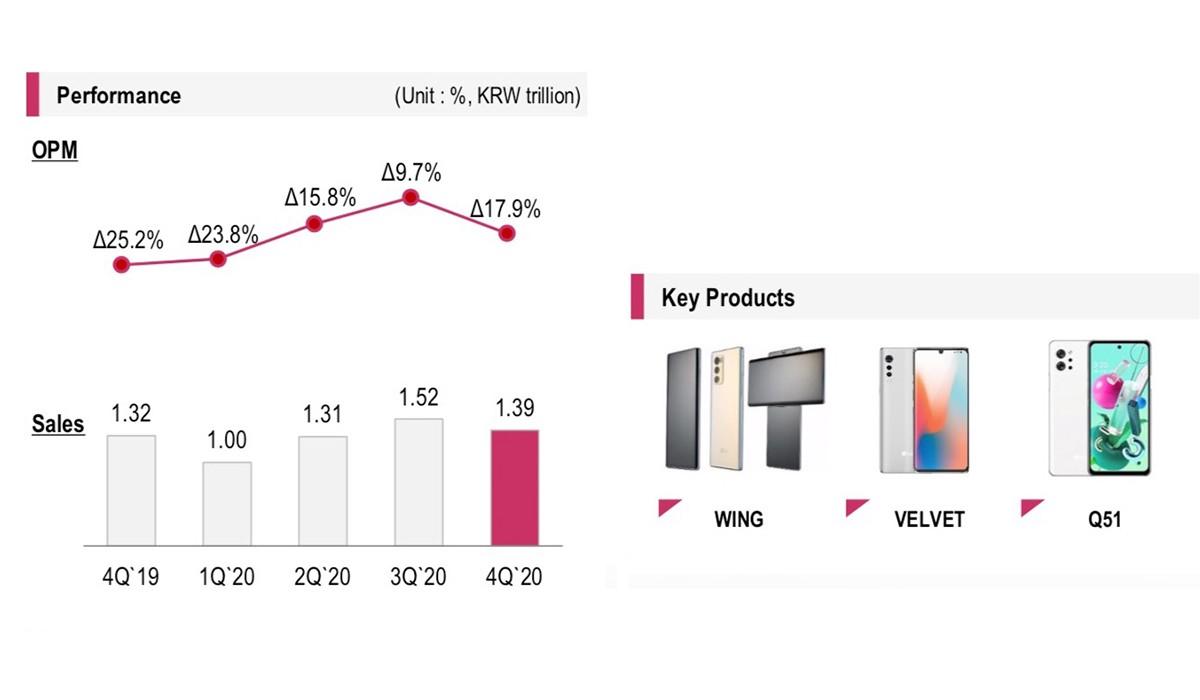 Divisi mobile telah berjuang selama lima tahun terakhir