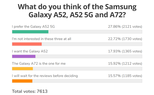 Weekly poll results: Samsung Galaxy A52 strikes gold, the 5G version especially