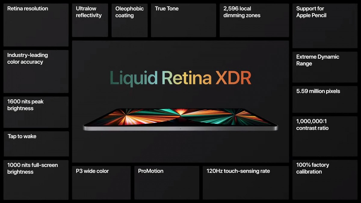 New iPad Pros come with M1 chipset, 5G and Thunderbolt, the 12.9'' model has mini-LED display