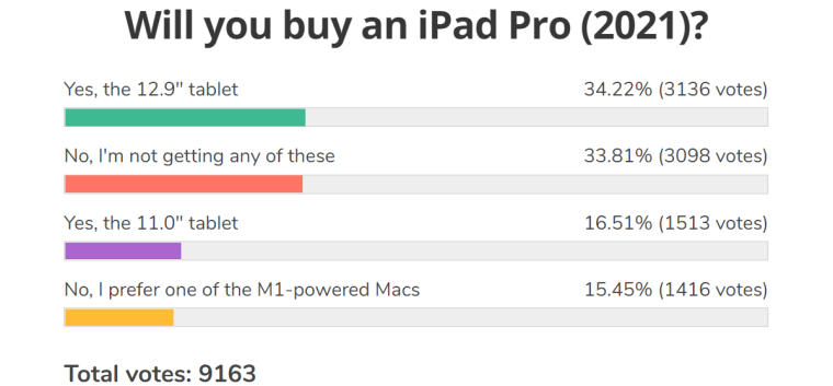 Weekly poll results: iPad Pro 12.9 (2021) shows great promise, but iPadOS needs to be better