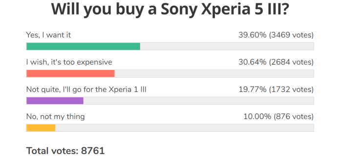Weekly poll results: Sony's Xperia Mark III lineup excites, a price cut may take it a long way