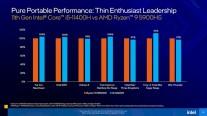 Gaming performance comparison (i5-11400H vs. Ryzen 5900HS)