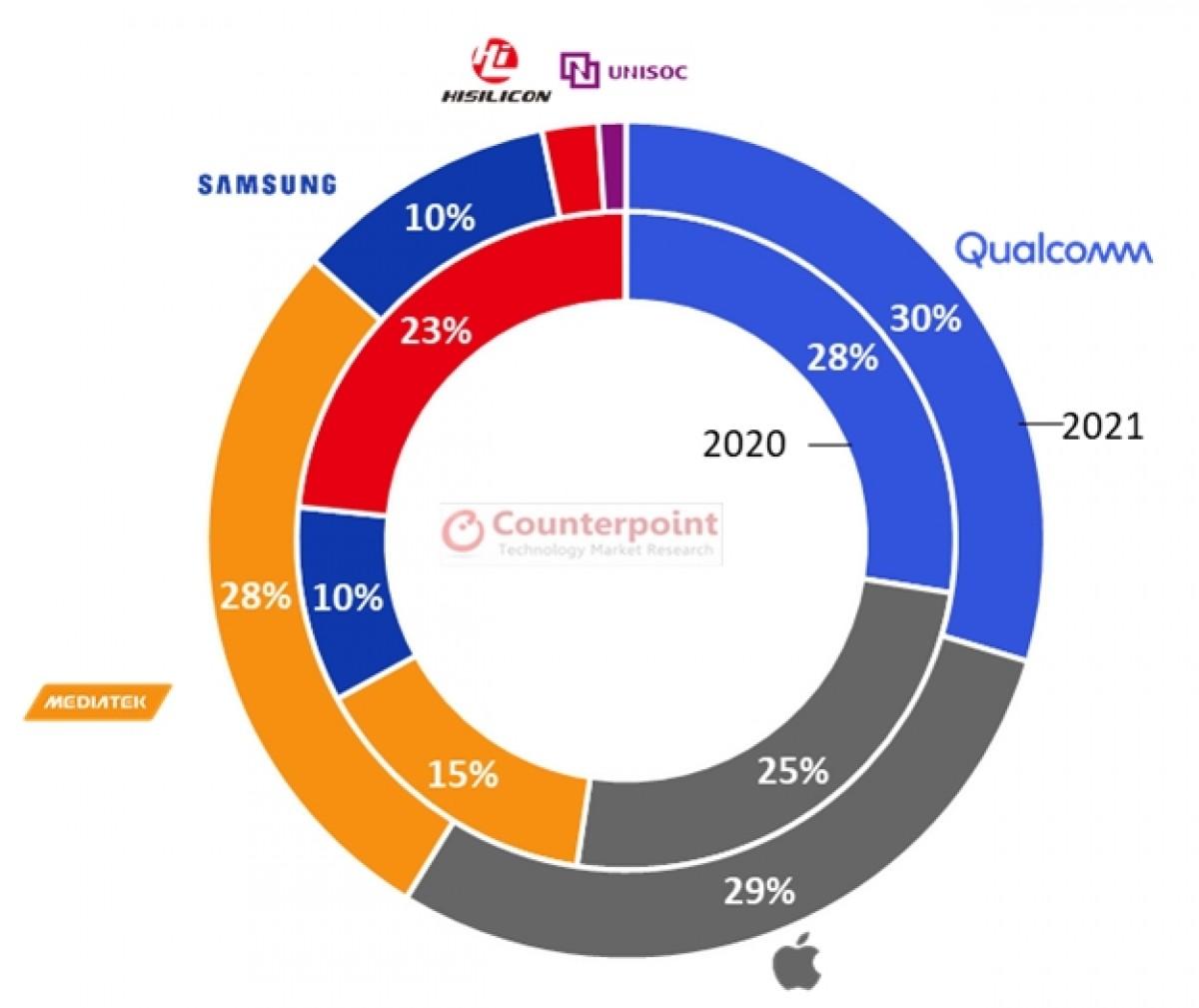 Pangsa pasar SoC smartphone 5G