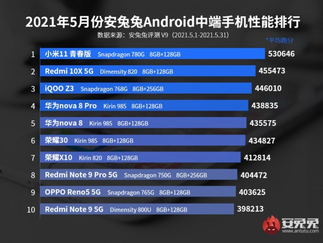 Top performing Android mid-rangers for May 2021 based on AnTuTu scores