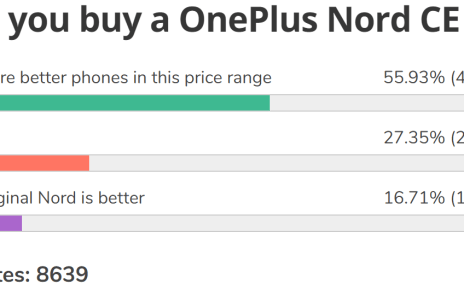 Weekly poll results: the OnePlus Nord CE is not the new king of the mid-range, but may edge out the original