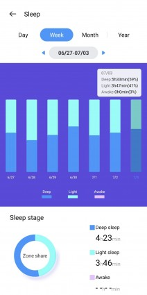 Sleep tracking . Heart rate data . SpO2 measurements
