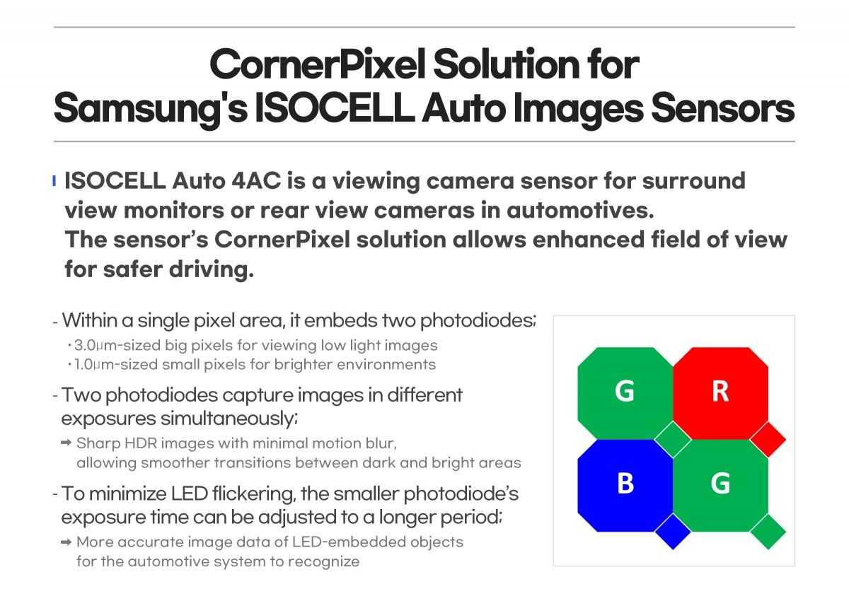 Samsung memperkenalkan sensor gambar pertamanya untuk mobil, menandatangani kesepakatan senilai $ 436 juta dengan Tesla