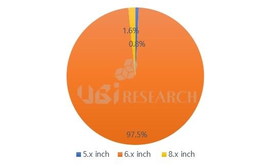 Penelitian UBI: 97,5% ponsel OLED yang dirilis pada H1 2021 memiliki layar 6 hingga 7 inci