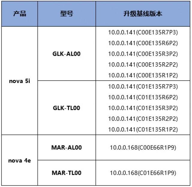 Nomor model Huawei nova 5i dan nova 4e memenuhi syarat untuk pembaruan