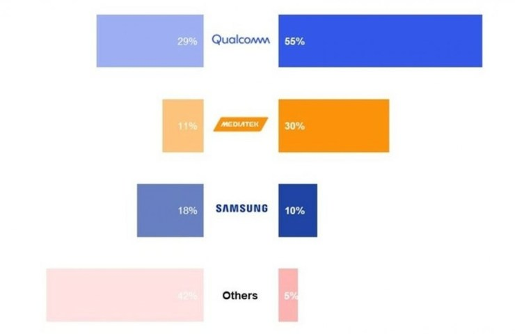 Counterpoint: Mediatek is the undisputed leader of the chipset market for Q2 2021