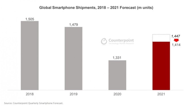 Counterpoint lowers its forecasted annual smartphone growth for 2021 due to component shortage