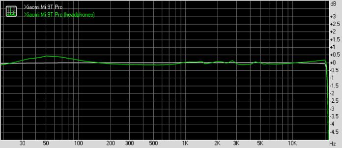Xiaomi Mi 9T Pro frequency response