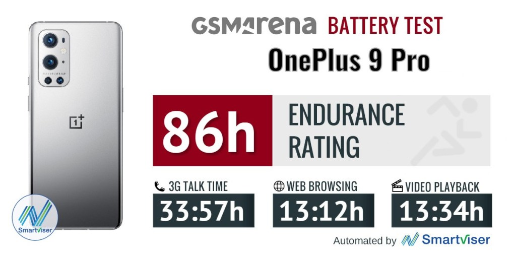 OnePlus 9 Pro - Battery Test