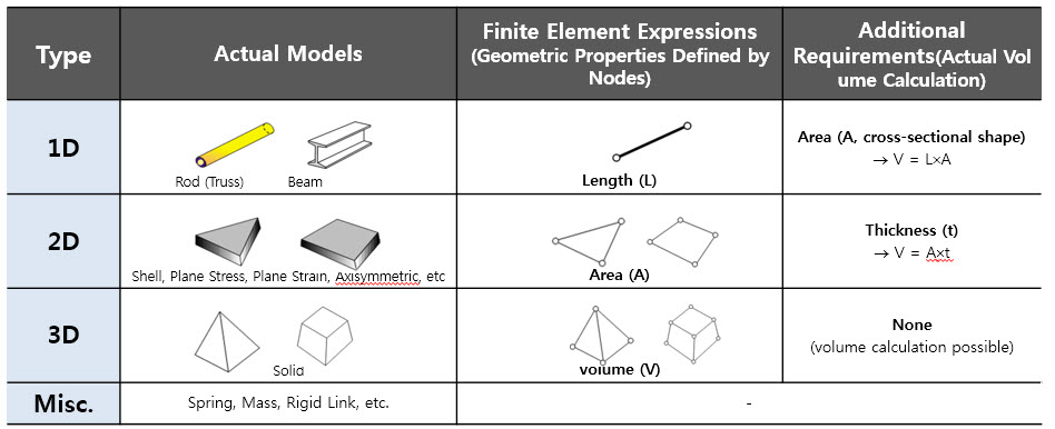 Why do FEA engineers use 1D, 2D, 3D elements ?