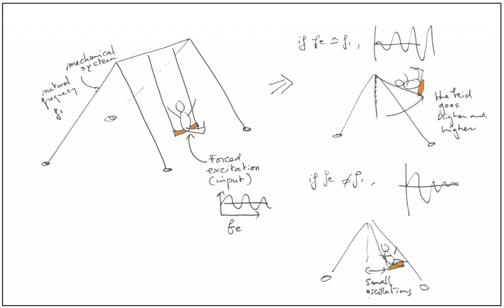modal analysis fea basics