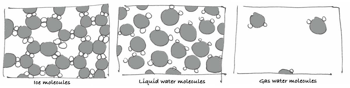 ice water gas molecules