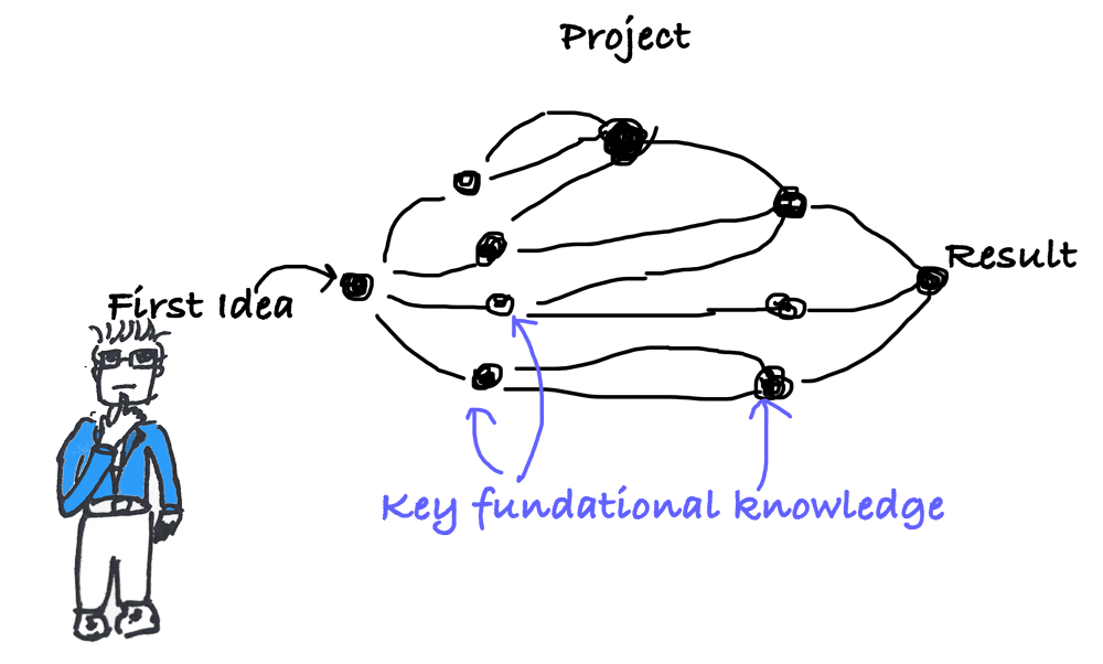 key-fundational-knowledge