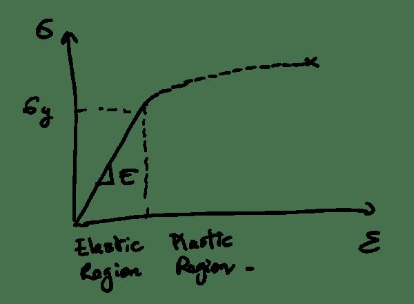 nonlinear material model