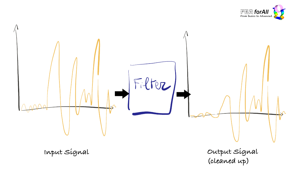 black box filter signal input output