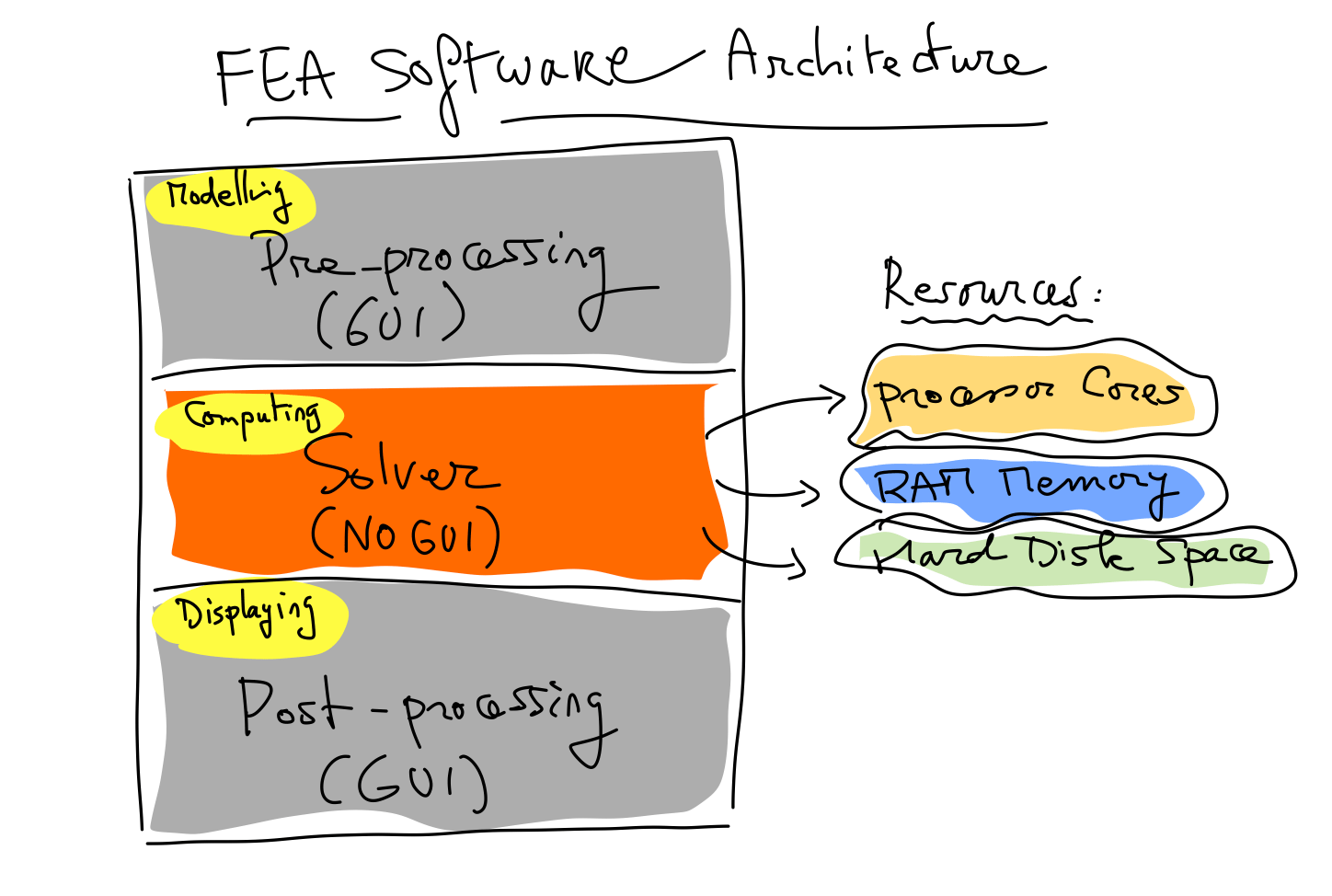 Why would you ever put your FEA in the cloud? and how? - FEA for All