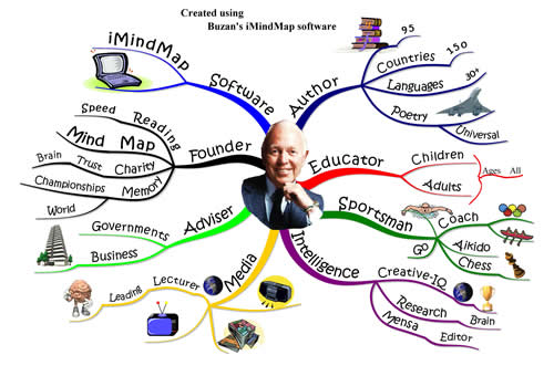 Tony Buzan's personal mind map