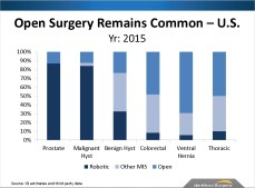 Source: Intuitive Surgical