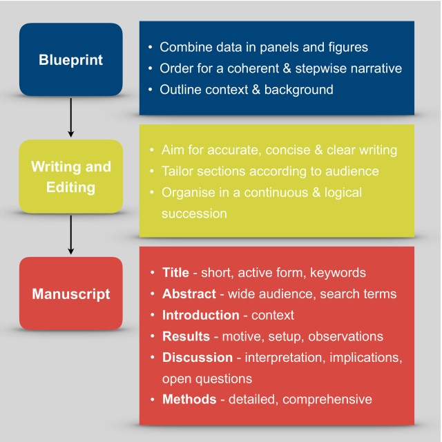 How to write a scientific paper - Gemayel - 27 - The FEBS