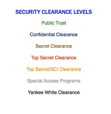 Security Clearance Levels for Federal Employees | Federal Employee ...