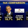 BACKFIRE-Trump Paid Higher Tax Rate than Obama, Comcast and Bernie Sanders