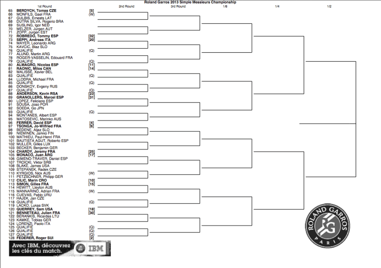 Roland Garros 2013 draw bottom half