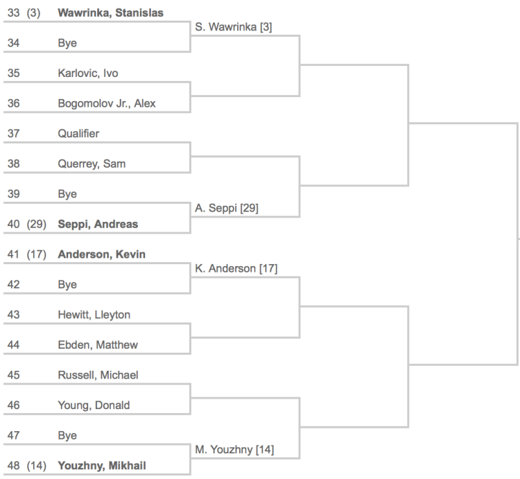 Indian Wells 2014 Draw 3:8