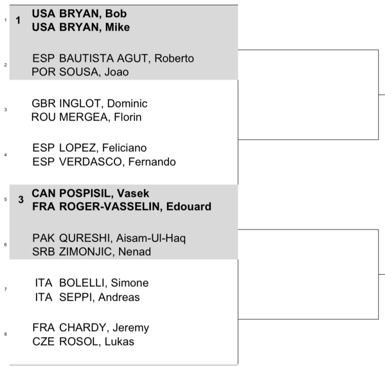Dubai Draw 2015 doubles 1:2