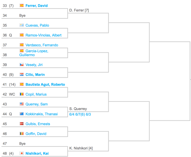 2015 Madrid Masters Draw 3:4