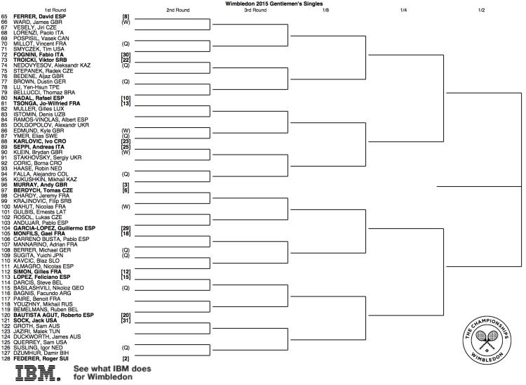 Wimbledon 2015 Draw 2:2