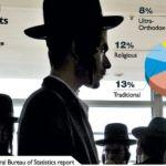 ¿Para qué sirve la ley Israel – Estado Judío?