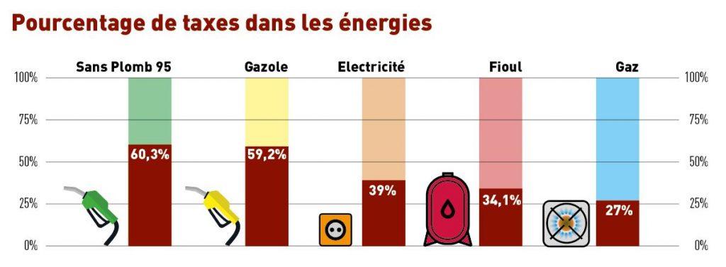 taxes énergies